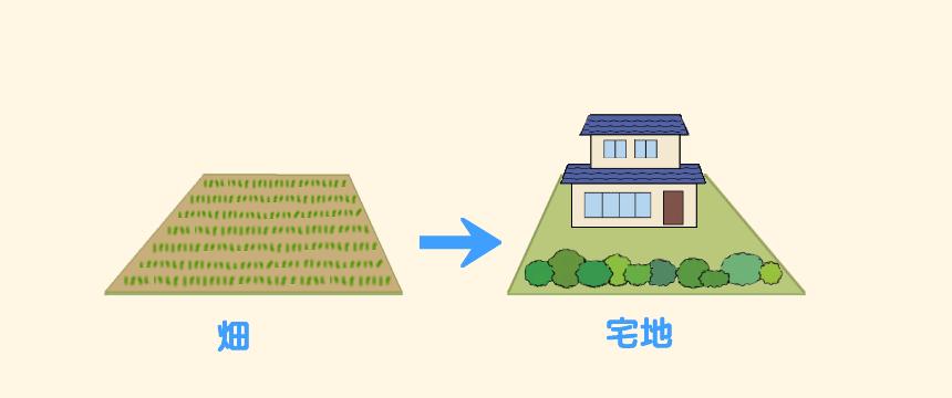 土地の使用状況変更